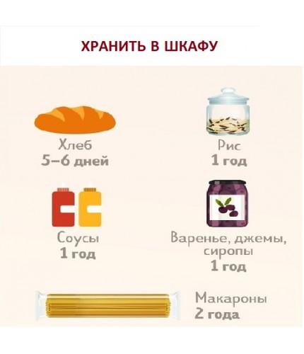 Шпаргалочка №2 Скільки можна зберігати продукти в шафці на кухні?