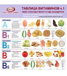 Шпаргалка №16 Таблица витаминов (часть 1)