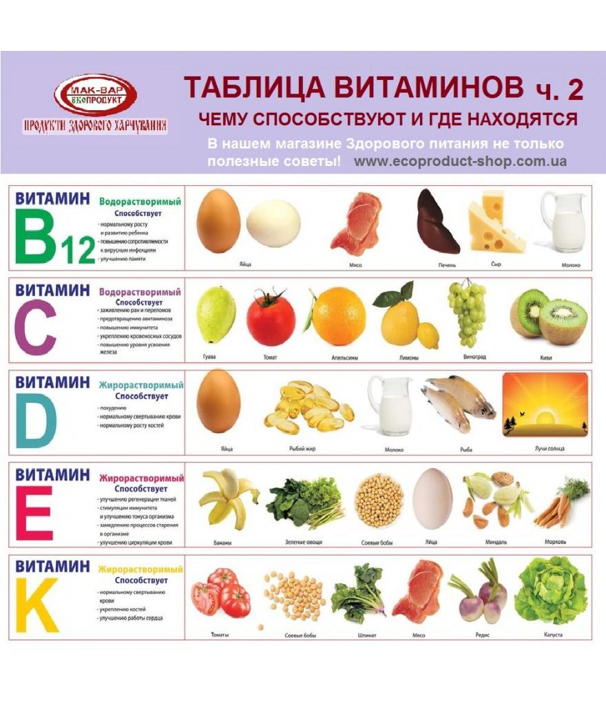 витамины в продуктах таблица картинки это временное